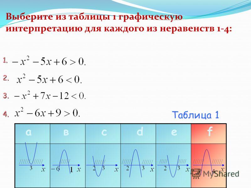 Выберите из таблицы 1 графическую интерпретацию для каждого из неравенств 1-4: 1. 2. 3. 4. а в с d e f Таблица 1 43