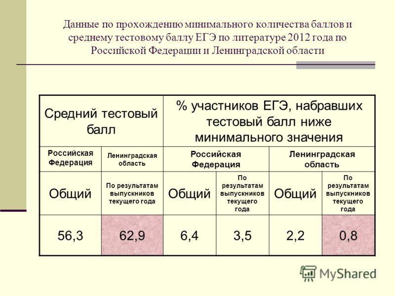 Данные по прохождению минимального количества баллов и среднему тестовому баллу ЕГЭ по литературе 2012 года по Российской Федерации и Ленинградской области Средний тестовый балл % участников ЕГЭ, набравших тестовый балл ниже минимального значения Рос