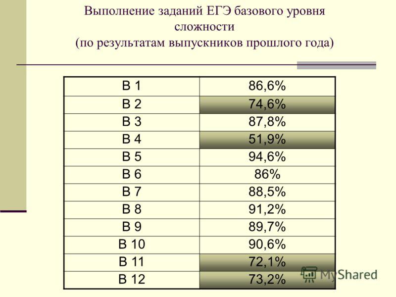 Выполнение заданий ЕГЭ базового уровня сложности (по результатам выпускников прошлого года) В 186,6% В 274,6% В 387,8% В 451,9% В 594,6% В 686% В 788,5% В 891,2% В 989,7% В 1090,6% В 1172,1% В 1273,2%