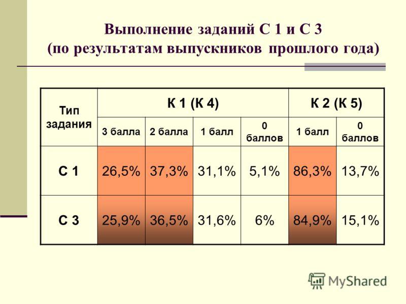 Выполнение заданий С 1 и С 3 (по результатам выпускников прошлого года) Тип задания К 1 (К 4)К 2 (К 5) 3 балла2 балла1 балл 0 баллов 1 балл 0 баллов С 126,5%37,3%31,1%5,1%86,3%13,7% С 325,9%36,5%31,6%6%84,9%15,1%
