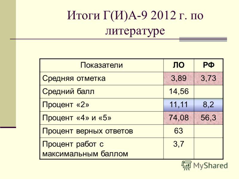 Итоги Г(И)А-9 2012 г. по литературе ПоказателиЛОРФ Средняя отметка3,893,73 Средний балл14,56 Процент «2»11,118,2 Процент «4» и «5»74,0856,3 Процент верных ответов63 Процент работ с максимальным баллом 3,7