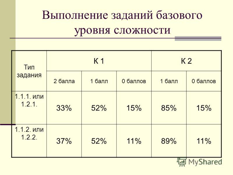 Выполнение заданий базового уровня сложности Тип задания К 1К 2 2 балла1 балл0 баллов1 балл0 баллов 1.1.1. или 1.2.1. 33%52%15%85%15% 1.1.2. или 1.2.2. 37%52%11%89%11%