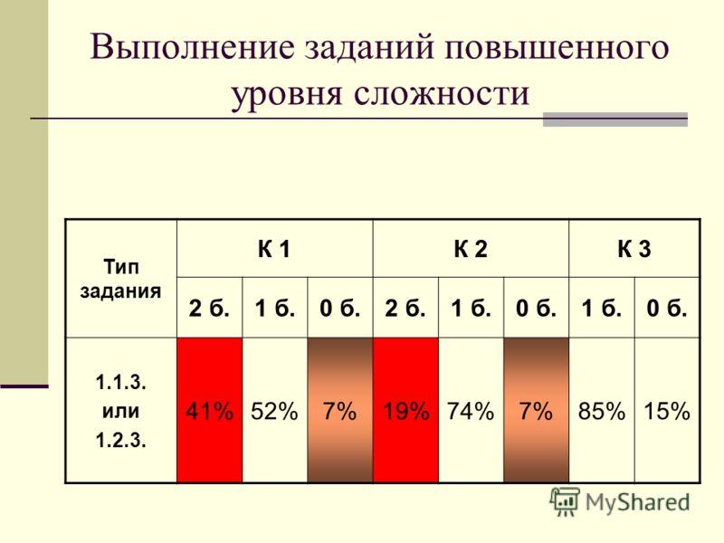 Выполнение заданий повышенного уровня сложности Тип задания К 1К 2К 3 2 б.1 б.0 б.2 б.1 б.0 б.1 б.0 б. 1.1.3. или 1.2.3. 41%52%7%19%74%7%85%15%