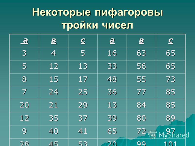 Некоторые пифагоровы тройки чисел авсавс 345166365 51213335665 81517485573 72425367785 202129138485 123537398089 94041657297 2845532099101