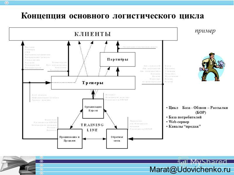 Marat@Udovichenko.ru Концепция основного логистического цикла Цикл База - Обзвон – Рассылки (БОР) База потребителей Web-сервер Каналы продаж пример