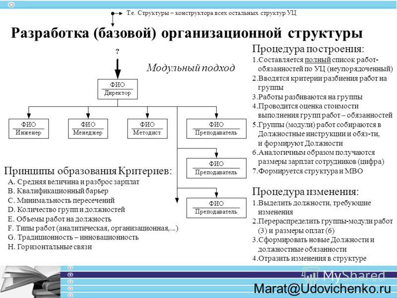 Marat@Udovichenko.ru Разработка (базовой) организационной структуры Процедура построения: 1.Составляется полный список работ- обязанностей по УЦ (неупорядоченный) 2.Вводятся критерии разбиения работ на группы 3.Работы разбиваются на группы 4.Проводит