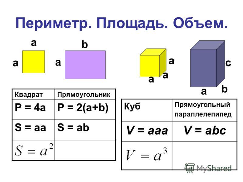 Периметр. Площадь. Объем. КвадратПрямоугольник P = 4aP = 2(a+b) S = aaS = ab Куб Прямоугольный параллелепипед V = aaaV = abc a a a b a a a b c a