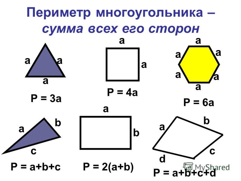 Периметр многоугольника – сумма всех его сторон P = 3a P = 4a P = 6a a a a a a a a a a a a a b c a b b a c d P = a+b+cP = 2(a+b) P = a+b+c+d