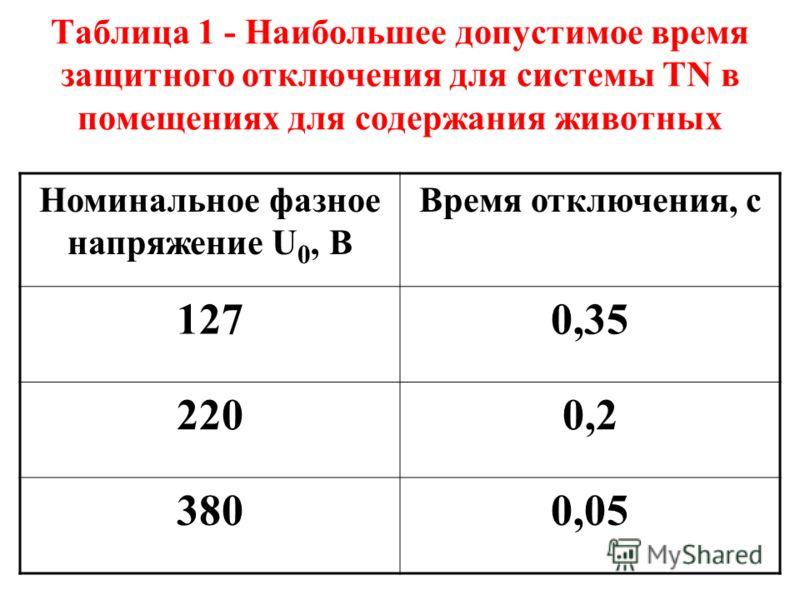 Таблица 1 - Наибольшее допустимое время защитного отключения для системы TN в помещениях для содержания животных Номинальное фазное напряжение U 0, В Время отключения, с 1270,35 2200,2 3800,05