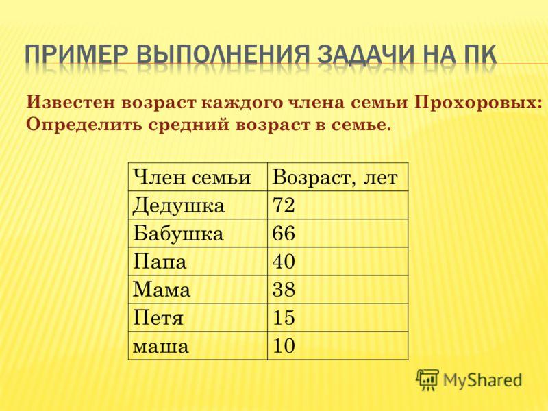 Член семьиВозраст, лет Дедушка72 Бабушка66 Папа40 Мама38 Петя15 маша10 Известен возраст каждого члена семьи Прохоровых: Определить средний возраст в семье.