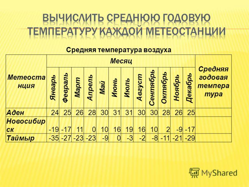 Средняя температура воздуха Метеоста нция Месяц Средняя годовая темпера тура Январь Февраль Март Апрель Май Июнь Июль Август Сентябрь Октябрь Ноябрь Декабрь Аден242526283031 30 282625 Новосибир ск-19-1711010161916102-9-17 Таймыр-35-27-23 -90-3-2-8-11