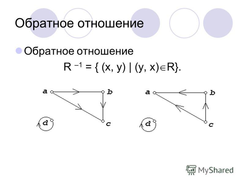 Обратное отношение R –1 = { (x, y) | (y, x) R}.