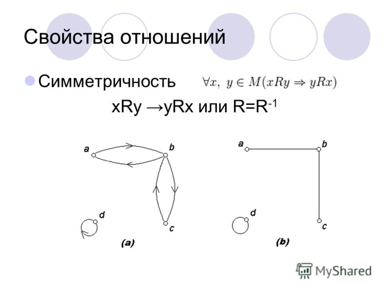 Свойства отношений Симметричность xRy yRx или R=R -1