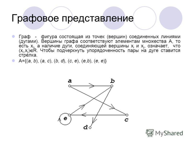 Графовое представление Граф - фигура состоящая из точек (вершин) соединенных линиями (дугами). Вершины графа соответствуют элементам множества А, то есть x i, а наличие дуги, соединяющей вершины x i и x j, означает, что (x i,x j ) R. Чтобы подчеркнут