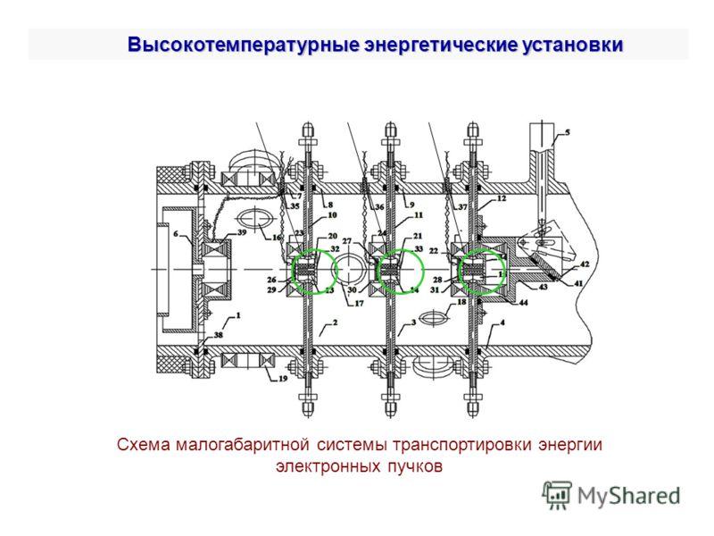 Высокотемпературные энергетические установки Схема малогабаритной системы транспортировки энергии электронных пучков