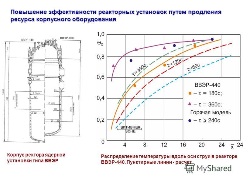 Распределение температуры вдоль оси струи в реакторе ВВЭР-440. Пунктирные линии - расчет Повышение эффективности реакторных установок путем продления ресурса корпусного оборудования Корпус ректора ядерной установки типа ВВЭР