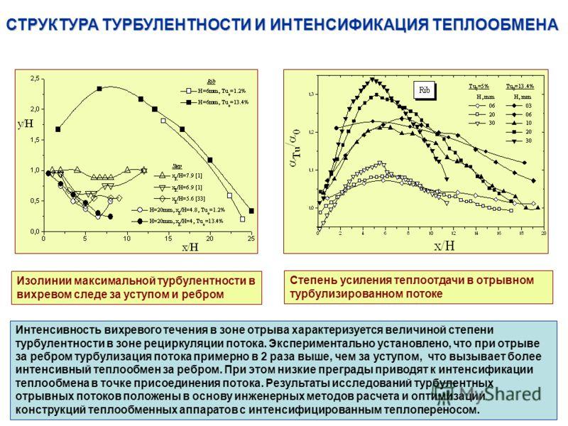 СТРУКТУРА ТУРБУЛЕНТНОСТИ И ИНТЕНСИФИКАЦИЯ ТЕПЛООБМЕНА Изолинии максимальной турбулентности в вихревом следе за уступом и ребром Степень усиления теплоотдачи в отрывном турбулизированном потоке Интенсивность вихревого течения в зоне отрыва характеризу