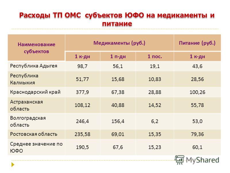 Расходы ТП ОМС субъектов ЮФО на медикаменты и питание Наименование субъектов Медикаменты ( руб.) Питание ( руб.) 1 к - дн 1 п - дн 1 пос.1 к - дн Республика Адыгея 98,756,119,143,6 Республика Калмыкия 51,7715,6810,8328,56 Краснодарский край 377,967,3