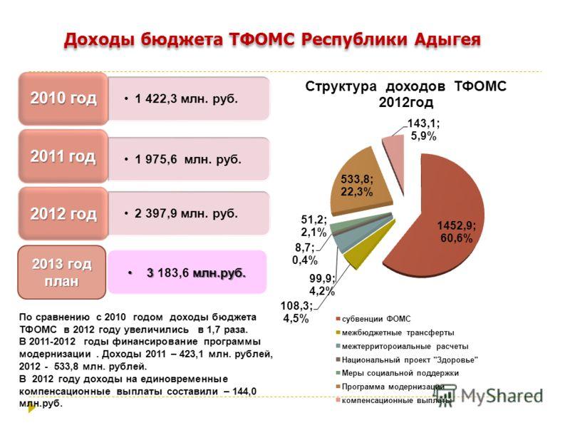 1 422,3 млн. руб. 2010 год 1 975,6 млн. руб. 2011 год 2 397,9 млн. руб. 2012 год По сравнению с 2010 годом доходы бюджета ТФОМС в 2012 году увеличились в 1,7 раза. В 2011-2012 годы финансирование программы модернизации. Доходы 2011 – 423,1 млн. рубле