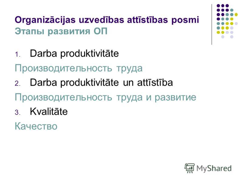 Organizācijas uzvedības attīstības posmi Этапы развития ОП 1. Darba produktivitāte Производительность труда 2. Darba produktivitāte un attīstība Производительность труда и развитие 3. Kvalitāte Качество