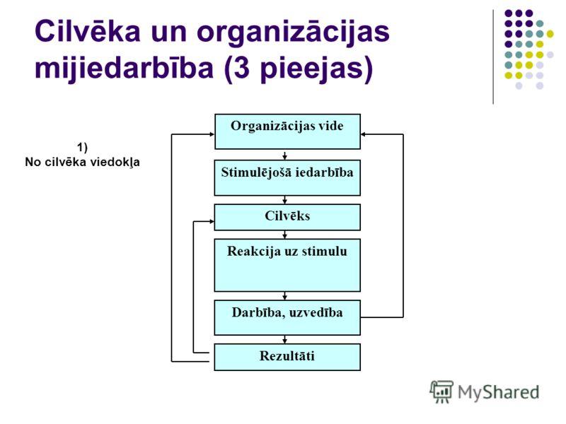 Cilvēka un organizācijas mijiedarbība (3 pieejas) Organizācijas vide Stimulējošā iedarbība Cilvēks Reakcija uz stimulu Darbība, uzvedība Rezultāti 1) No cilvēka viedokļa