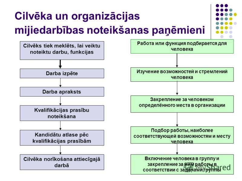Cilvēka un organizācijas mijiedarbības noteikšanas paņēmieni Cilvēks tiek meklēts, lai veiktu noteiktu darbu, funkcijas Darba izpēte Darba apraksts Kvalifikācijas prasību noteikšana Kandidātu atlase pēc kvalifikācijas prasībām Cilvēka norīkošana atti