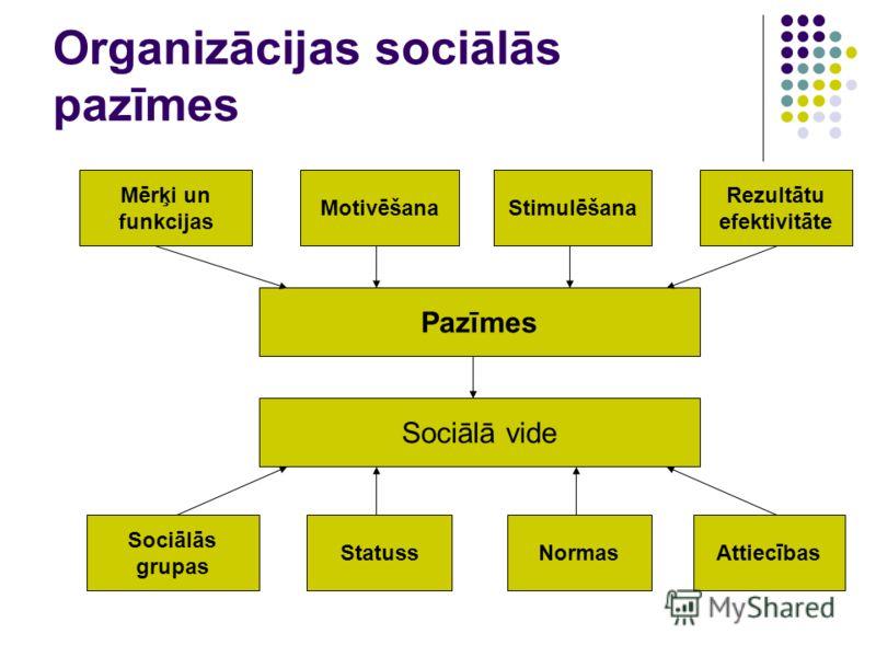 Organizācijas sociālās pazīmes Pazīmes Mērķi un funkcijas MotivēšanaStimulēšana Rezultātu efektivitāte Sociālā vide Sociālās grupas StatussNormasAttiecības
