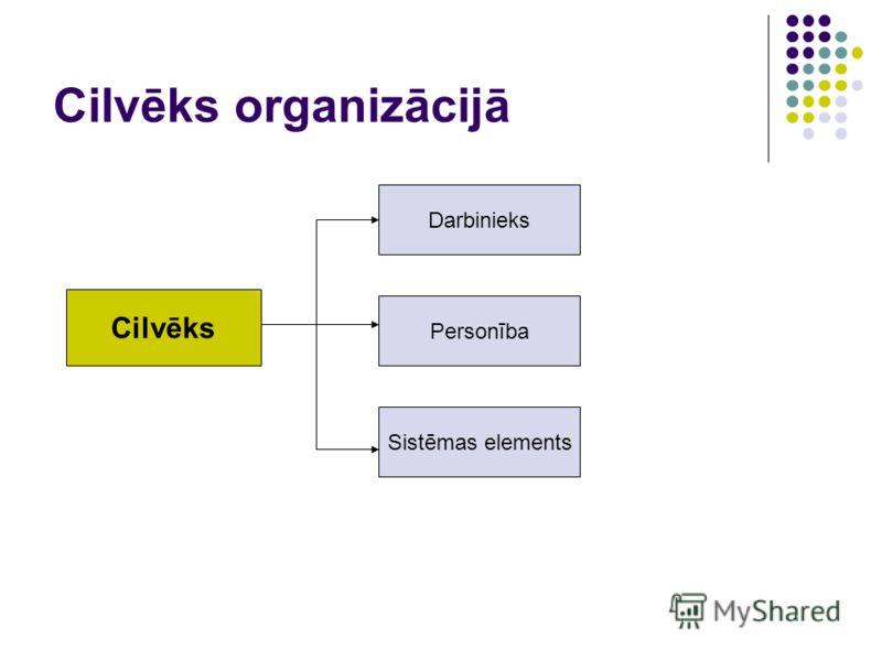 Cilvēks organizācijā Cilvēks Darbinieks Personība Sistēmas elements