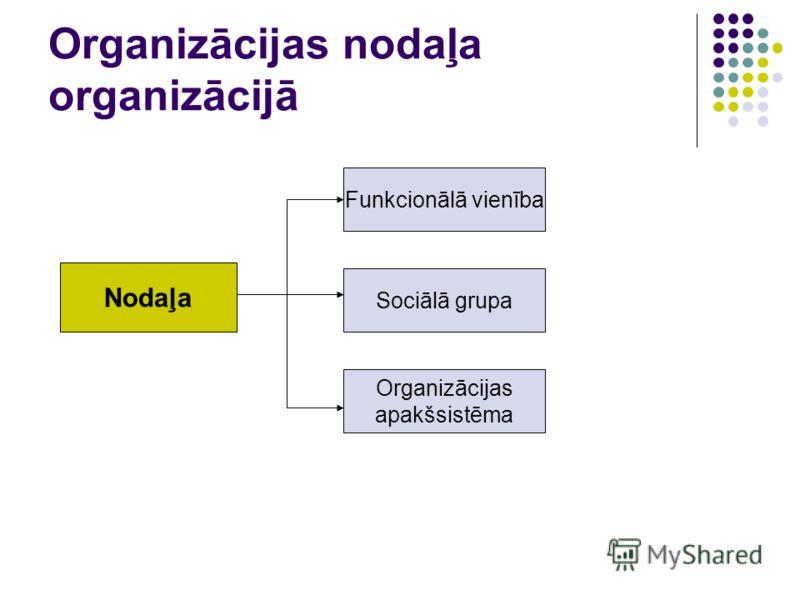 Organizācijas nodaļa organizācijā Nodaļa Funkcionālā vienība Sociālā grupa Organizācijas apakšsistēma