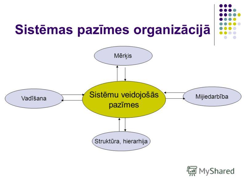 Sistēmas pazīmes organizācijā Sistēmu veidojošās pazīmes Mērķis Mijiedarbība Struktūra, hierarhija Vadīšana