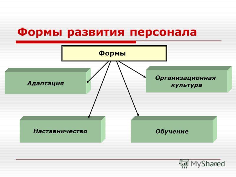 36 Формы развития персонала Формы Наставничество Организационная культура Адаптация Обучение