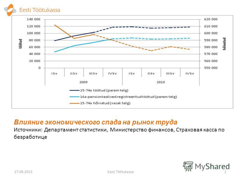 Влияние экономического спада на рынок труда Источники: Департамент статистики, Министерство финансов, Страховая касса по безработице Eesti Töötukassa2 27.06.2013