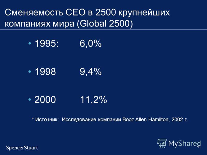 41 Сменяемость CEO в 2500 крупнейших компаниях мира (Global 2500) 1995:6,0% 19989,4% 200011,2% * Источник: Исследование компании Booz Allen Hamilton, 2002 г.