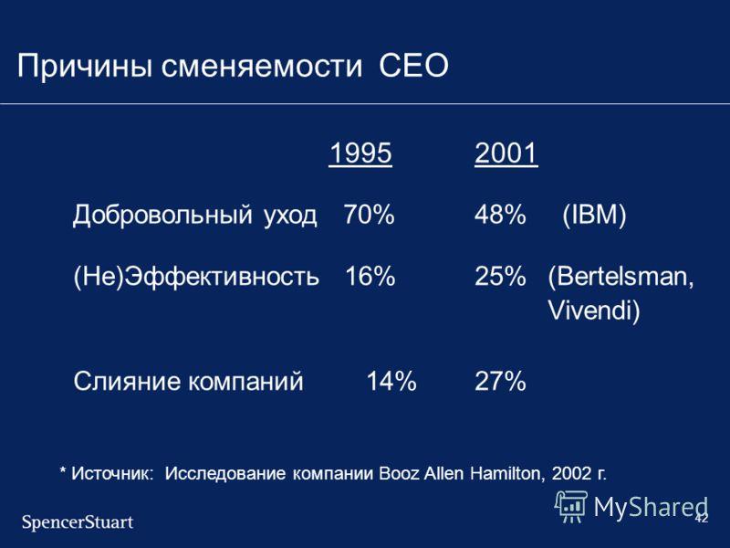 42 Причины сменяемости CEO 19952001 Добровольный уход 70%48% (IBM) (Не)Эффективность 16%25%(Bertelsman, Vivendi) Слияние компаний 14%27% * Источник: Исследование компании Booz Allen Hamilton, 2002 г.