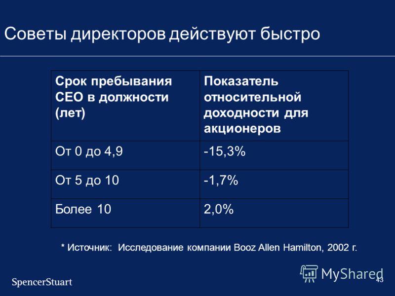 43 Советы директоров действуют быстро Срок пребывания CEO в должности (лет) Показатель относительной доходности для акционеров От 0 до 4,9-15,3% От 5 до 10-1,7% Более 102,0% * Источник: Исследование компании Booz Allen Hamilton, 2002 г.