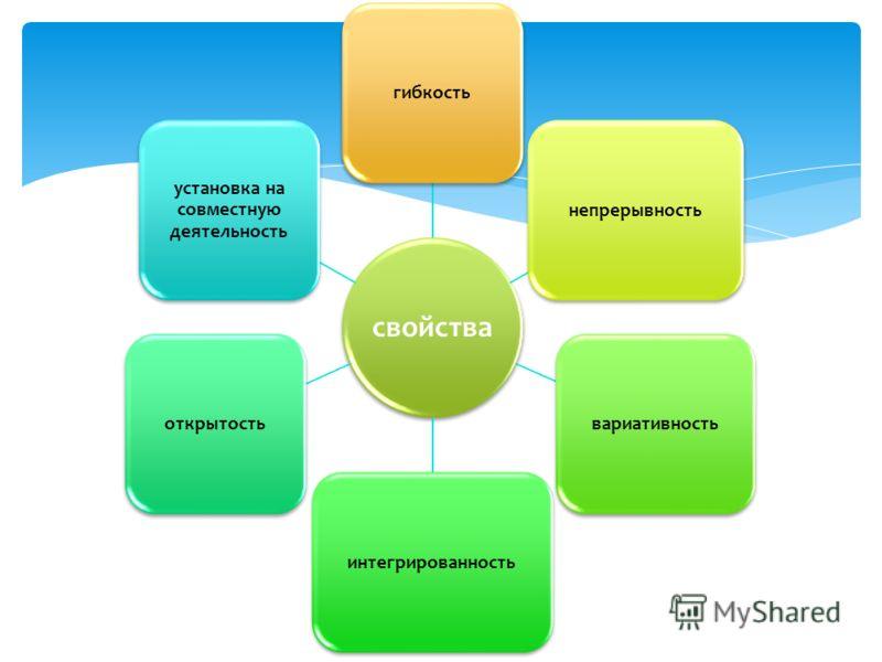 свойства гибкостьнепрерывностьвариативностьинтегрированностьоткрытость установка на совместную деятельность