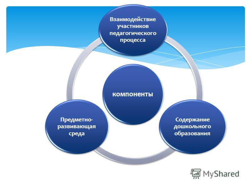 компоненты Взаимодействие участников педагогического процесса Содержание дошкольного образования Предметно- развивающая среда