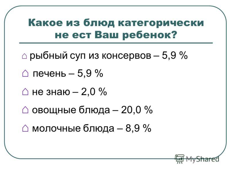 Какое из блюд категорически не ест Ваш ребенок? рыбный суп из консервов – 5,9 % печень – 5,9 % не знаю – 2,0 % овощные блюда – 20,0 % молочные блюда – 8,9 %
