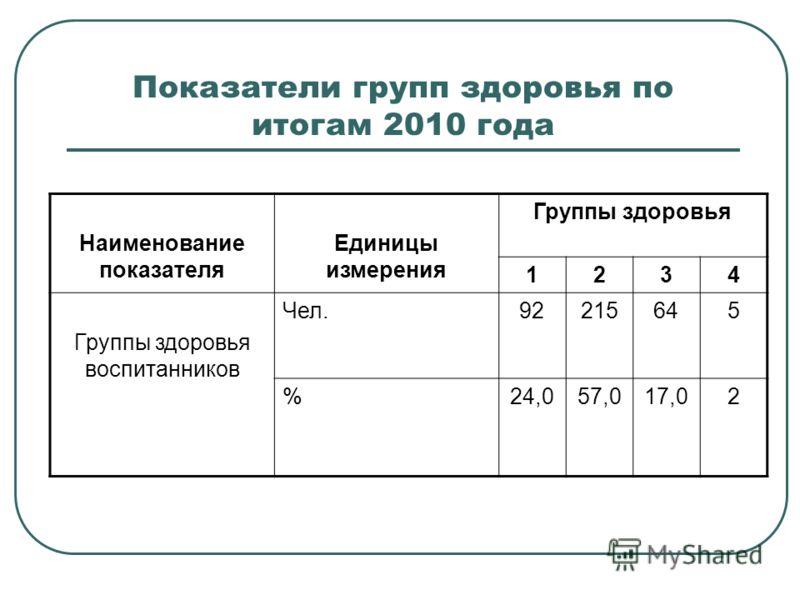 Показатели групп здоровья по итогам 2010 года Наименование показателя Единицы измерения Группы здоровья 1234 Группы здоровья воспитанников Чел.92215645 %24,057,017,02
