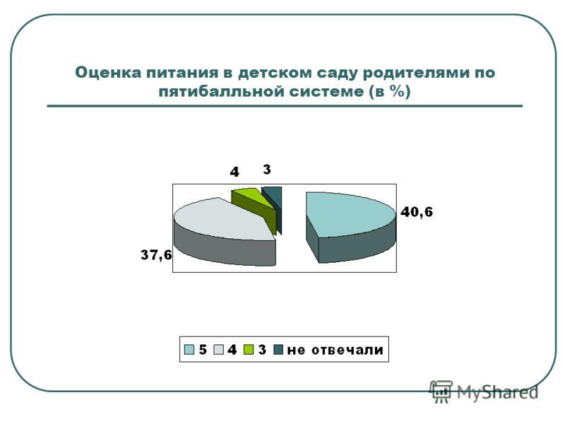 Оценка питания в детском саду родителями по пятибалльной системе (в %)