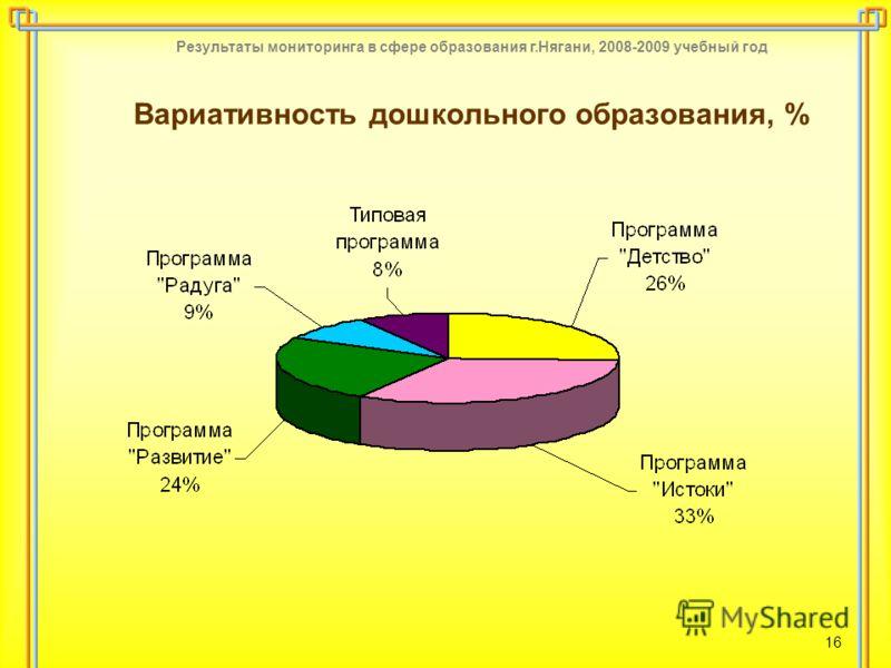 Результаты мониторинга в сфере образования г.Нягани, 2008-2009 учебный год 16 Вариативность дошкольного образования, %