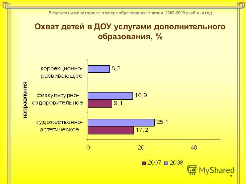 Результаты мониторинга в сфере образования г.Нягани, 2008-2009 учебный год 17 Охват детей в ДОУ услугами дополнительного образования, %