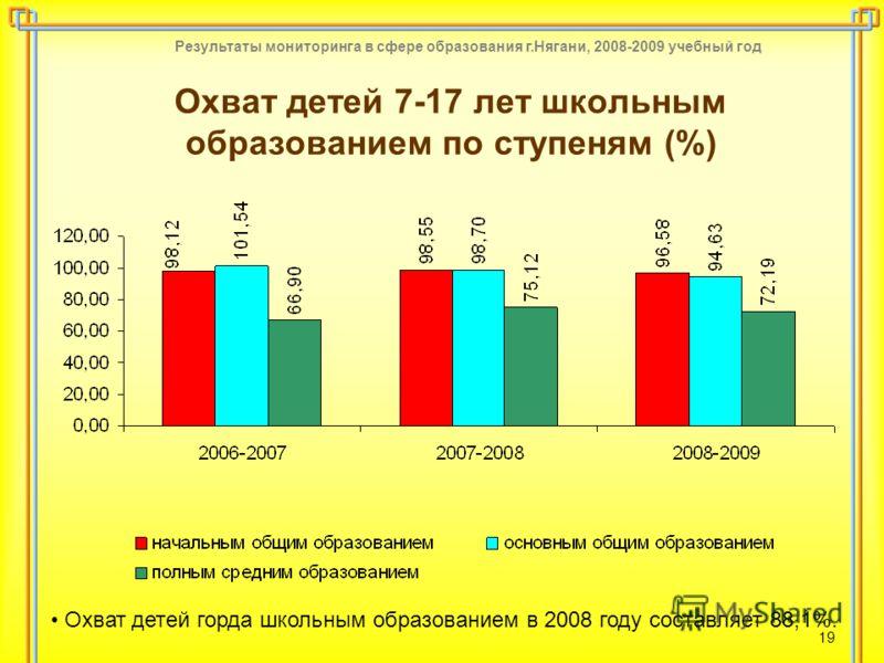 Результаты мониторинга в сфере образования г.Нягани, 2008-2009 учебный год 19 Охват детей 7-17 лет школьным образованием по ступеням (%) Охват детей горда школьным образованием в 2008 году составляет 88,1%.