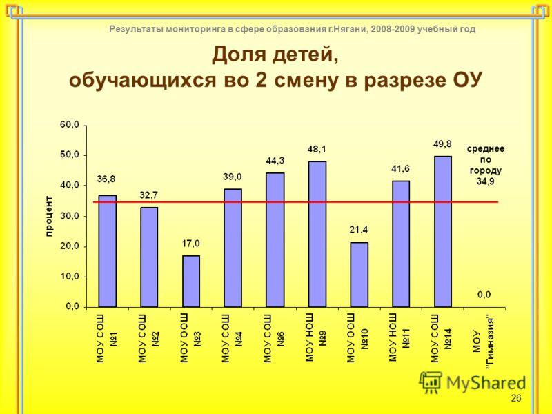 Результаты мониторинга в сфере образования г.Нягани, 2008-2009 учебный год 26 Доля детей, обучающихся во 2 смену в разрезе ОУ среднее по городу 34,9