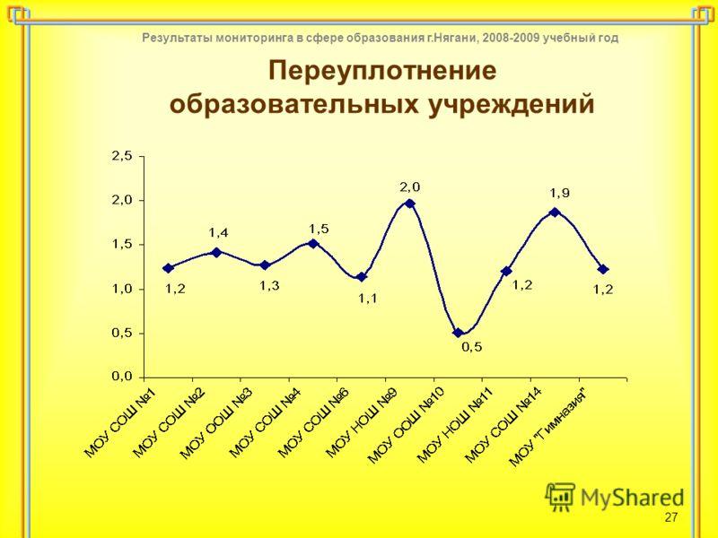 Результаты мониторинга в сфере образования г.Нягани, 2008-2009 учебный год 27 Переуплотнение образовательных учреждений