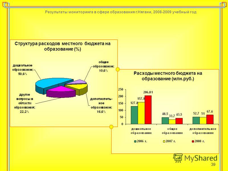Результаты мониторинга в сфере образования г.Нягани, 2008-2009 учебный год 39 Структура расходов местного бюджета на образование (%) Расходы местного бюджета на образование (млн.руб.)