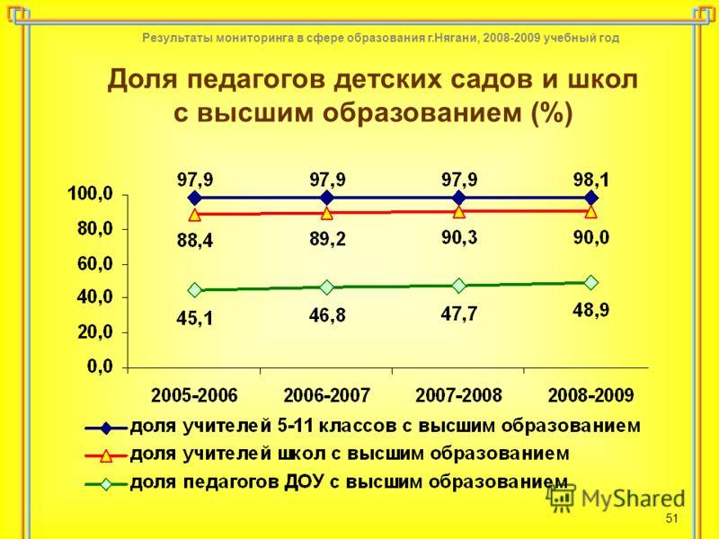 Результаты мониторинга в сфере образования г.Нягани, 2008-2009 учебный год 51 Доля педагогов детских садов и школ с высшим образованием (%)