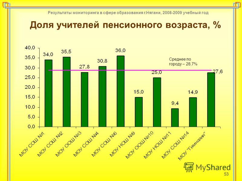 Результаты мониторинга в сфере образования г.Нягани, 2008-2009 учебный год 53 Доля учителей пенсионного возраста, % Среднее по городу – 28,7%