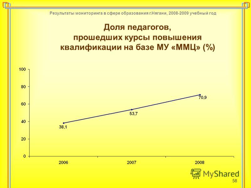 Результаты мониторинга в сфере образования г.Нягани, 2008-2009 учебный год 58 Доля педагогов, прошедших курсы повышения квалификации на базе МУ «ММЦ» (%)