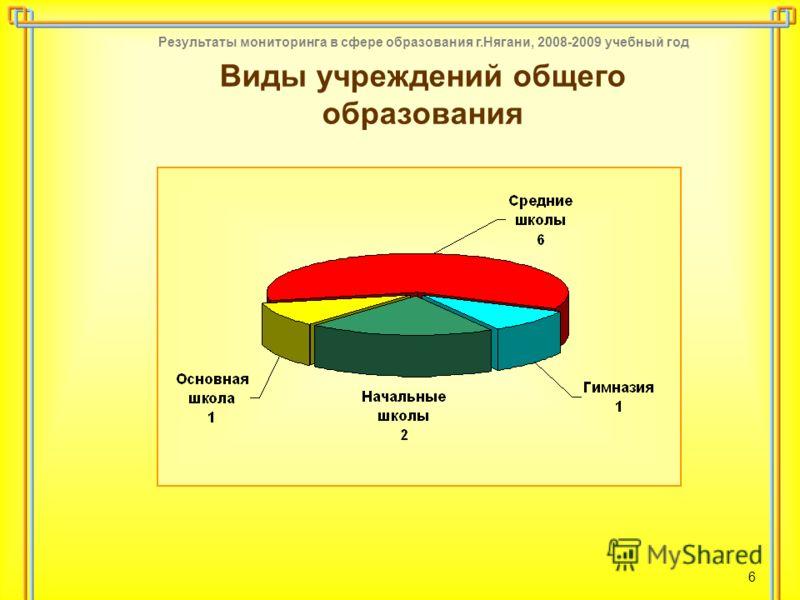 Результаты мониторинга в сфере образования г.Нягани, 2008-2009 учебный год 6 Виды учреждений общего образования